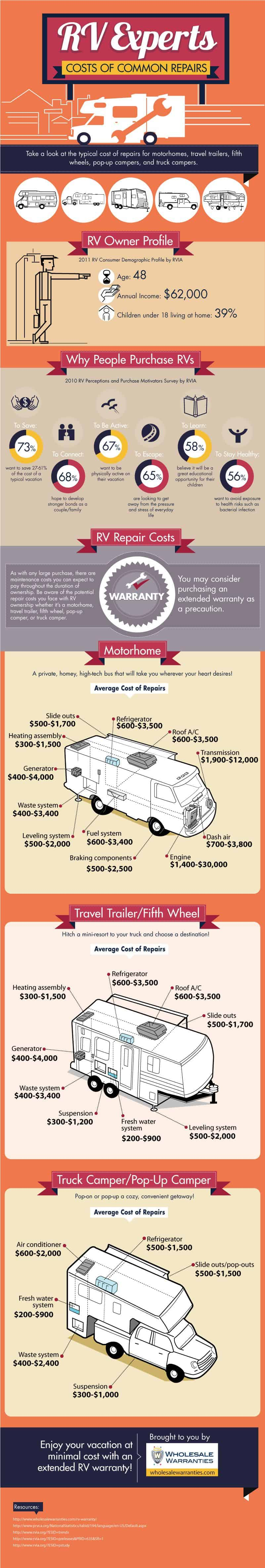 Rv Experts Costs Of Common Repairs Infographic Wholesale Warranties