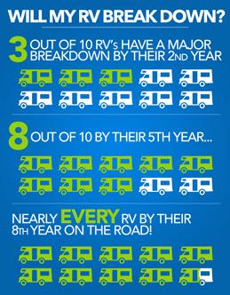 RV Breakdown Statistics